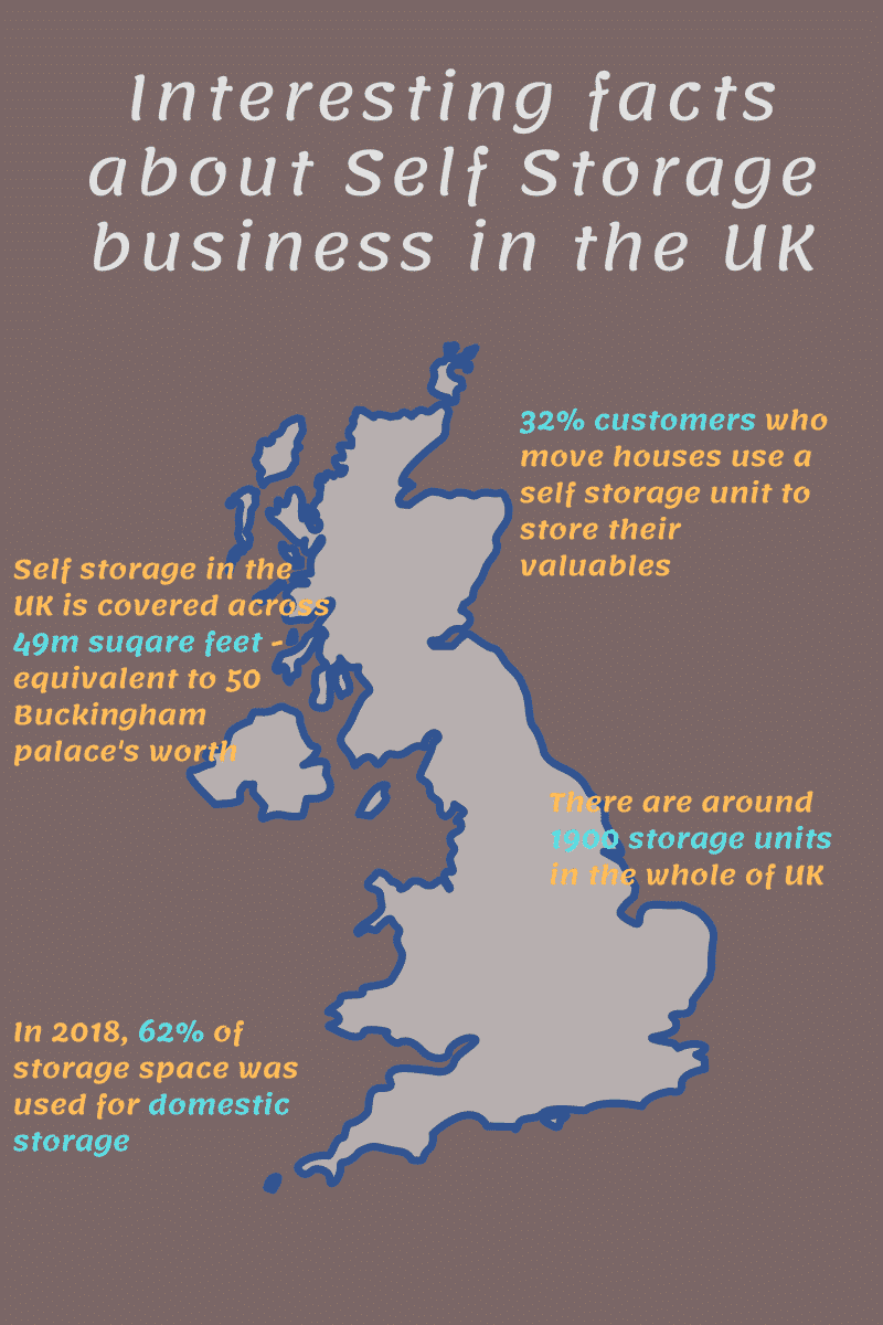 facts you didn't know about self storage in the uk